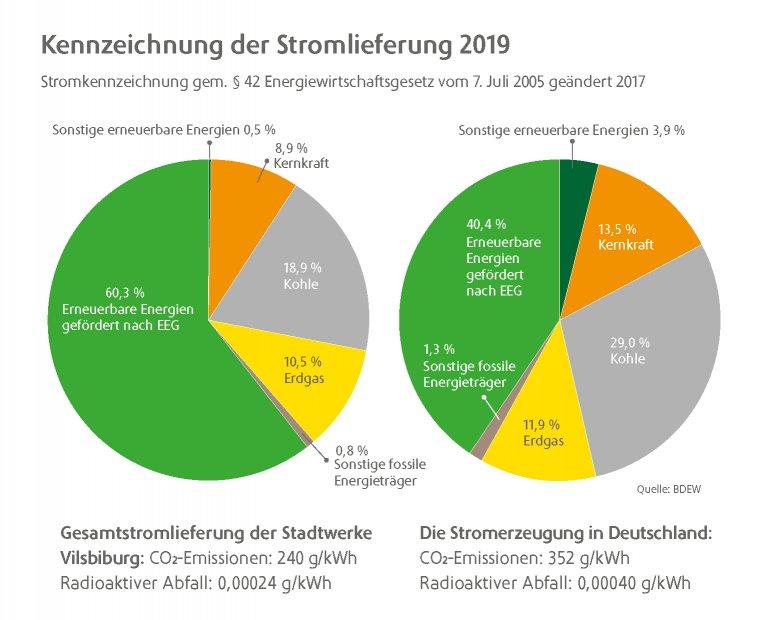 Stromkennzeichnung 2019